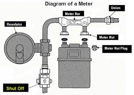 Gas Meter Diagram